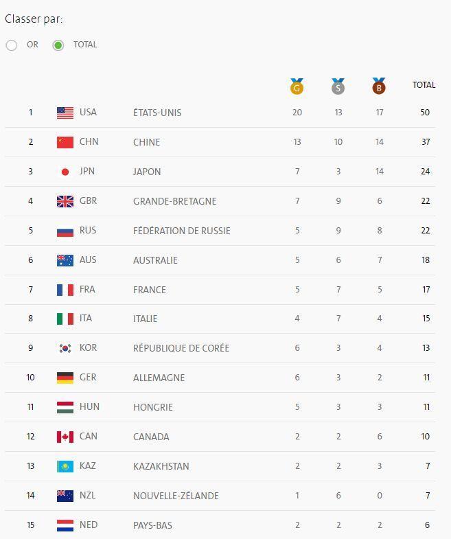 Le classement des pays au nombre total de médailles remportées. La France est 7ème mais ne compte pas 17 médailles mais 16.