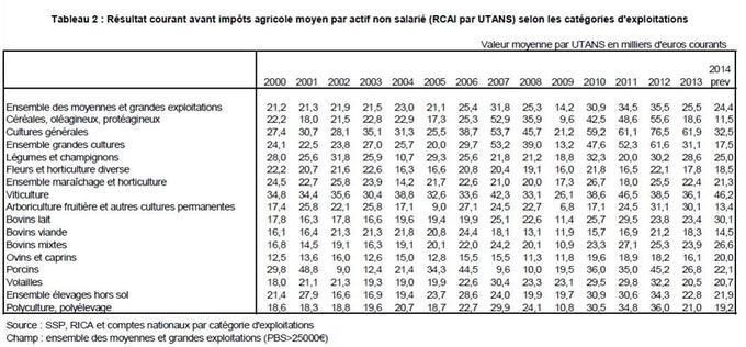 En 2014, les producteurs de céréales et oléagineux avaient les revenus moyens les plus faible en France.
