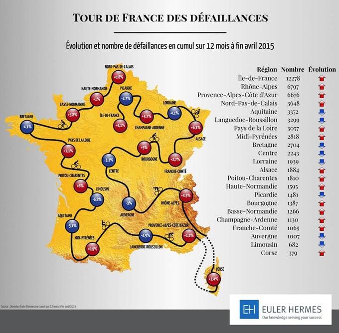 L'évolution des défaillances sur 12 mois, région par région.