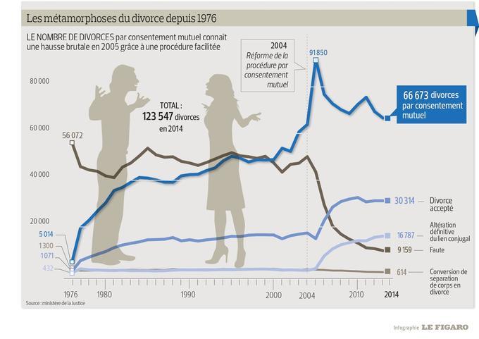 En Quarante Ans Le Divorce Par Consentement Mutuel N A Pas Conquis