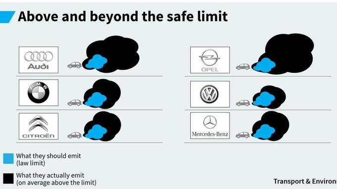 En bleu, les limites de pollution à ne pas dépasser, en noir ce que les véhicules émettent réellement (Crédit: Transport & Environment)
