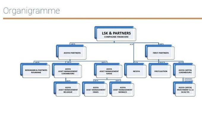 L'organigramme du fonds LSK tel qu'il était présenté sur le site Internet il y a un an.