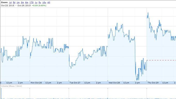 Évolution du titre Danone à la Bourse de Paris cette semaine, +2% le jeudi 29 octobre après l'annonce.