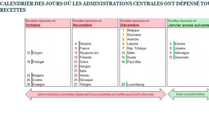 Cette infographie indique à partir de quel jour les États européens auront épuisé toutes leurs recettes. Capture d'écran du site de l'Institut Molinari.