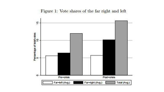 La proportion moyenne de votes pour les partis d'extrême-gauche et d'extrême droite en Europe avant et après la crise de 2010.