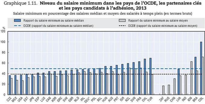 Ce graphique, qui calcule le poids du salaire minimum dans le salaire médian, montre que le smic français (FRA) est le plus élevé d'Europe (derrière le Chili (CHL) et la Turquie (TUR)). «Cela prouve que la distribution des salaires en France est anormalement tassée et qu'il n'y a pas de négociations pour les bas salaires qui sont fixés administrativement», explique Bertrand Martinot. Source: <a href=
