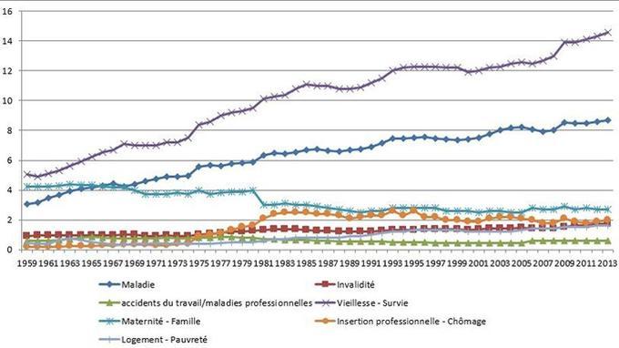 Prestations de protection sociale par grands risques en points de PIB. <br/>Source: France Stratégie, DREES-CPS.