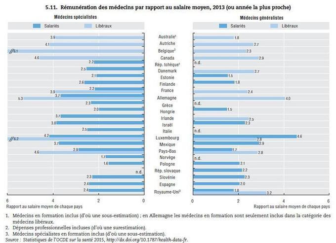 La rémunération des médecins en Europe. Source: OCDE.