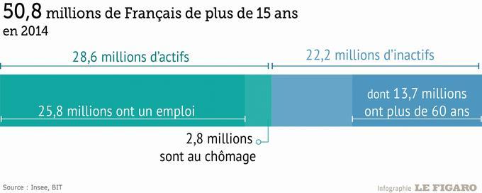 Plus De 75 Des Francais Travaillent Desormais Dans Le Secteur Tertiaire