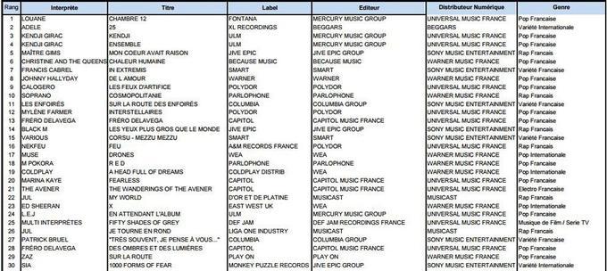 Source: classement GfK / Bilan 2015 du marché de la musique enregistrée / Snep.