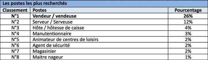Les secteurs qui recrutent. Qapa.fr