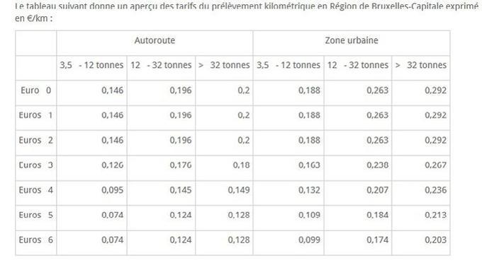 Source: Service Public Régional de Bruxelles