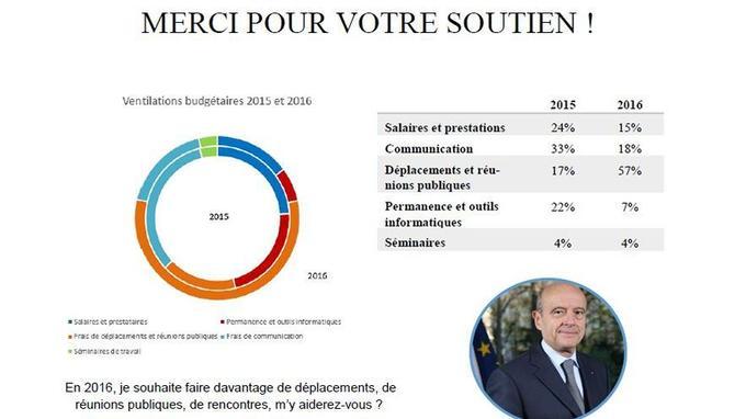 Le graphique adressé à Alain Juppé à ses donateurs