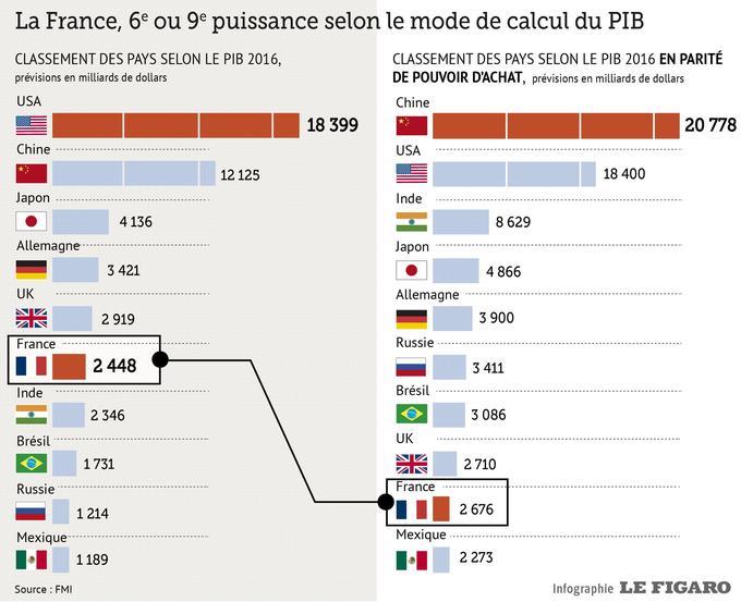 La France, 9e puissance économique mondiale, selon le FMI XVMbc56e682-0159-11e6-9232-4f8bdddbea3e-805x655