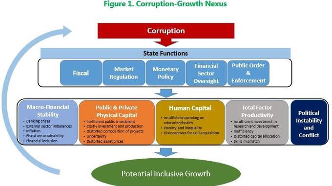 L'impact de la corruption sur les différentes fonctions de l'État et ses conséquences, selon le FMI.