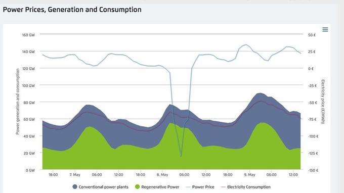 Site de l'évolution du prix de l'électricité et de la consommation d'électricité verte et conventionnelle, Agora Energiewende