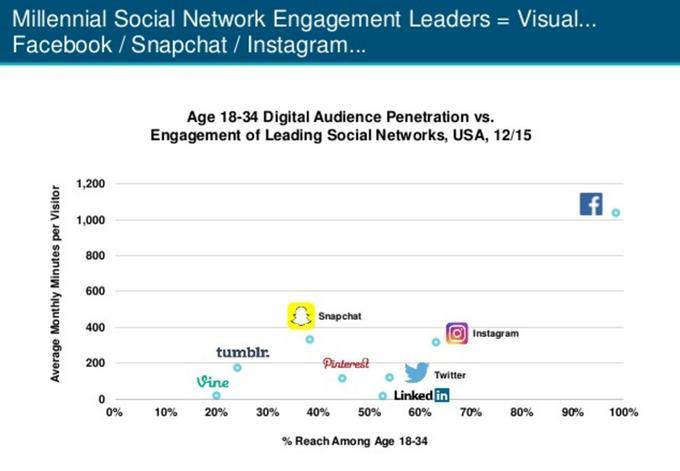 Facebook est encore plébiscité par les 18-34 ans.