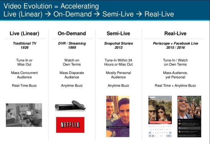 Periscope et Facebook Live, ou le temps de la vidéo en temps réel.