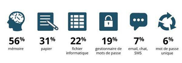 Les différentes manières de retenir ses mots de passe, selon une étude de Dashlane.