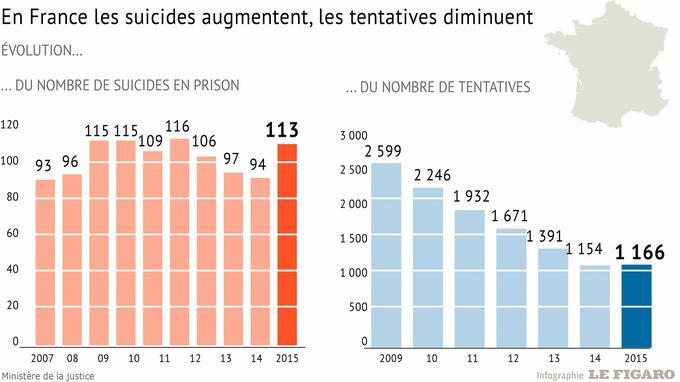 Infographie sur l'évolution des suicides en prison en France. Horia Mustafa/Service infographie du Figaro