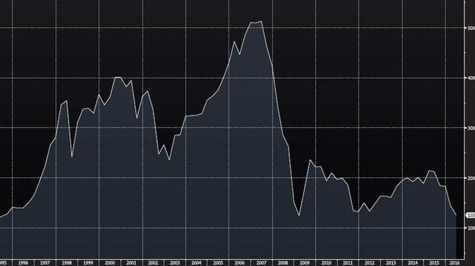 L'indice Banks 600 tutoie ses niveaux les plus faibles enregistrés à la fin de la déflagration née de la crise des subprimes.