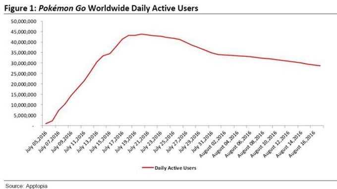 Le nombre de joueurs quotidiens de Pokémon GO. Source: Bloomberg/ Apptopia.