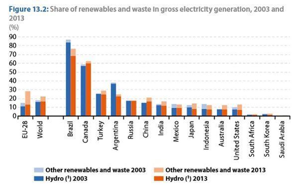 Part de l'électricité produite à partir de sources d'énergie renouvelables et de déchets, en 2013.