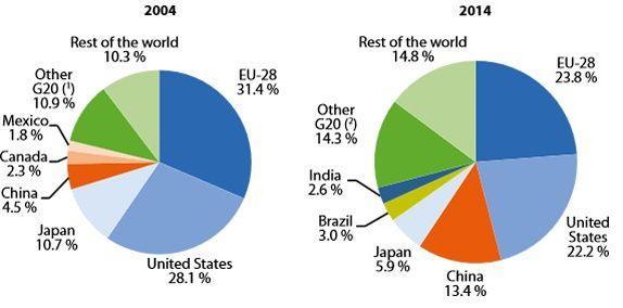 Part des pays du G20 dans le PIB mondial.