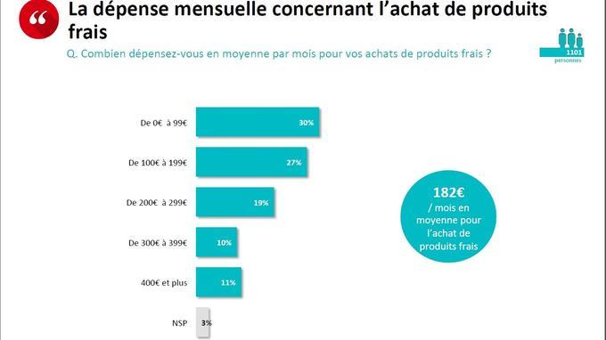 7eb185e2820 Les Français dépensent en moyenne 182 euros par mois en produits frais