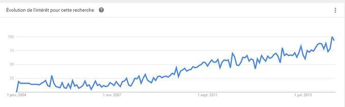 Crédit: Google Trends
