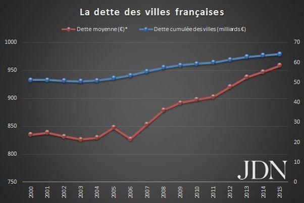 Source: Direction générale des Finances publiques / JDN