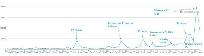 Depuis le premier débat de la primaire de la droite, les mentions du compte Twitter de François Fillon augmentent.