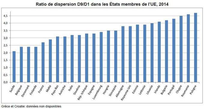 Crédit: Eurostat