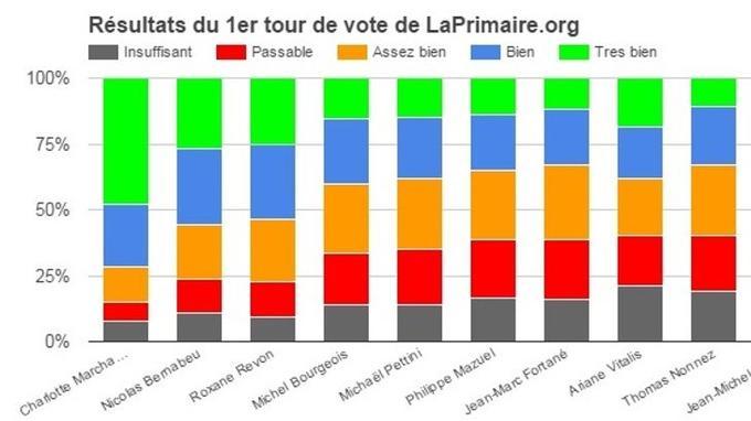 Les résultats du premier tour de LaPrimaire.org ( <a href=