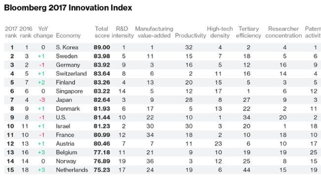 Top 15 de l'Index Bloomberg