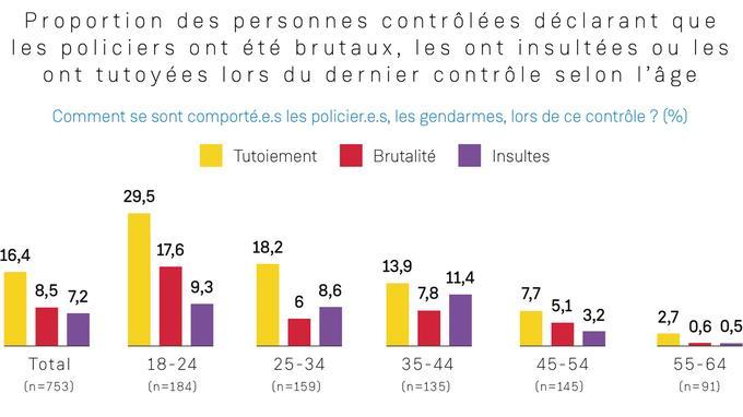 Graphique de l'étude sur «les relations police/population: le cas des contrôles d'identité» du Défenseur des droits.