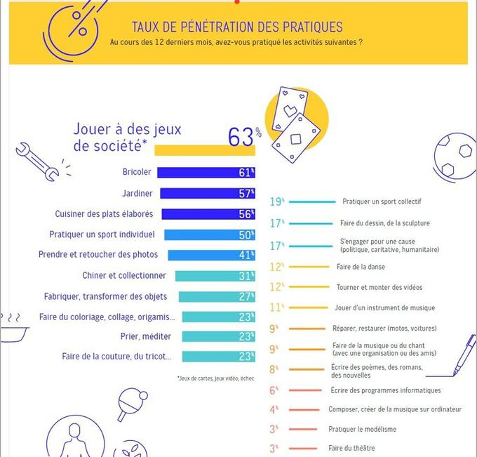 Source: Observatoire du Faire, Obsoco-Maif