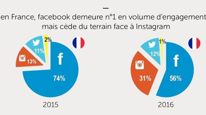 Facebook reste l'outil numéro 1 de communication des distributeurs français avec 56% des engagements (Sprinklr)