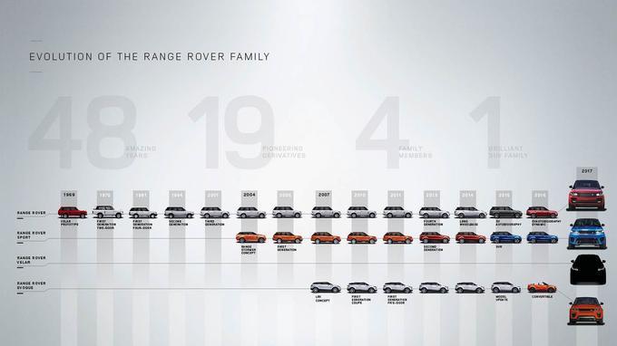 L'arbre généalogique de la famille Range Rover.