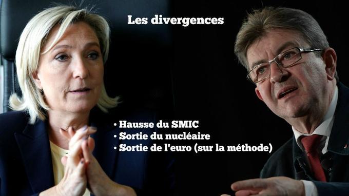 Marine Le Pen et Jean-Luc Mélenchon s'opposent notamment sur la hausse du SMIC et la sortie du nucléaire.
