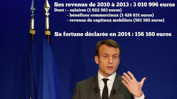 Anticor s'interroge sur l'écart entre les revenus supérieurs à 3 millions d'euros touchés par Emmanuel Macron et le montant de sa fortune déclarée en 2014.