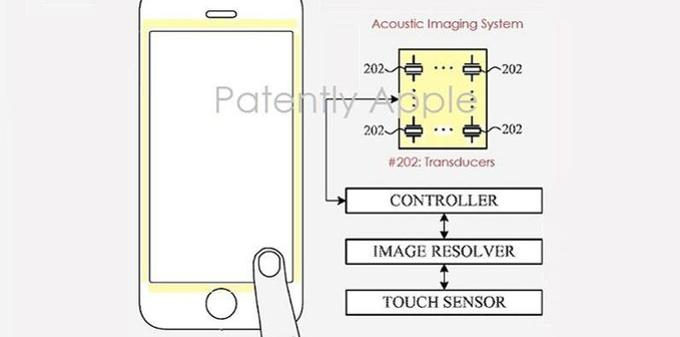 La demande de brevet d'Apple pour la reconnaissance d'empreintes digitales sous l'écran.