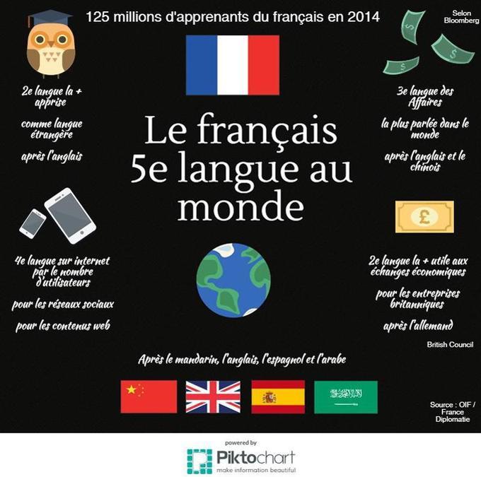 le fran u00e7ais  5e langue la plus parl u00e9e au monde