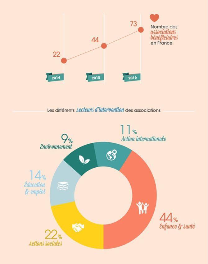 Les associations bénéficaires de l'Arrondi sur salaire. Source: MicroDON