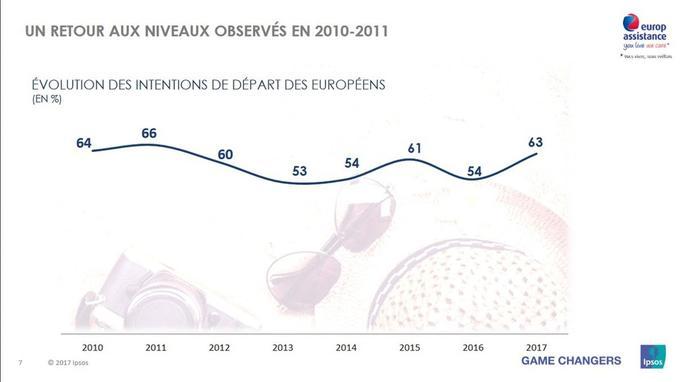Crédit: baromètre des vacances Ipsos-Europ Assistance 2017