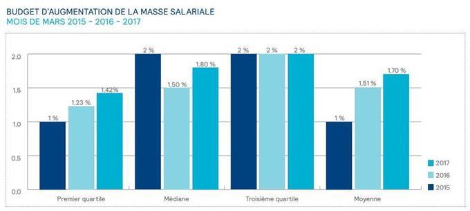 Dans le détail, le volume de l'enveloppe d'augmentation du salaire de base prévu pour 2017 s'établit sur un niveau médian de 1,8 %, avec un premier quartile à 1,42 % (en progression) et un troisième quartile à 2 % (qui stagne). (Source: Enquête Mercer)