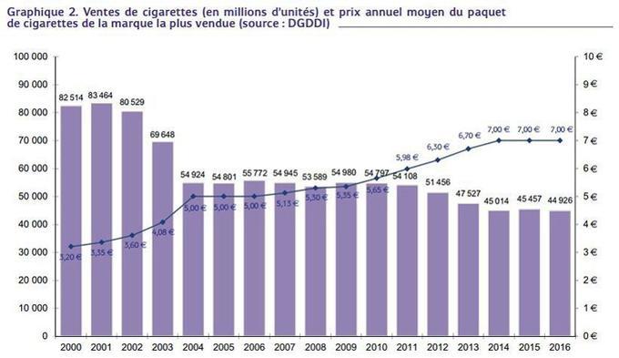 Les ventes se stabilisent à 45 000 tonnes de cigarettes depuis 2014 et depuis que le paquet est à 7 euros. Le faire passer à 10 euros cassera-t-il ce palier?