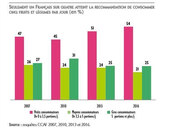 Seul un quart des Français consomme cinq fruits et légumes par jour 4e71fdf5240f