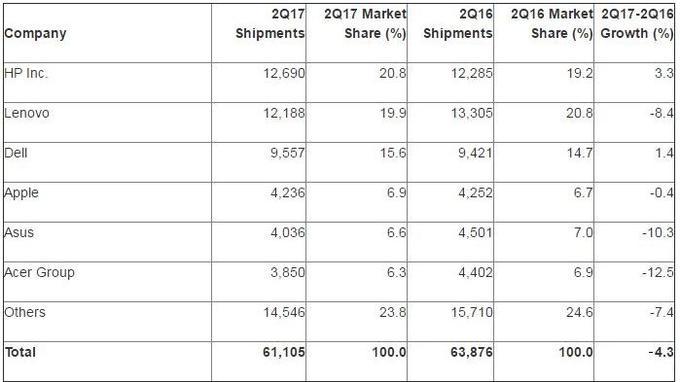 HP redevient numéro un mondial en dépassant de peu Lenovo, en forte difficulté.