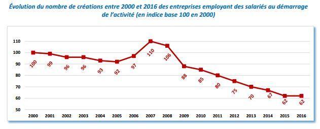 De moins en moins d'entreprises emploient des salariés au démarrage de l'activité.